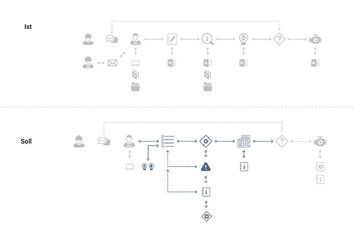 Analyse und Optimierung des Ist-Zustands.