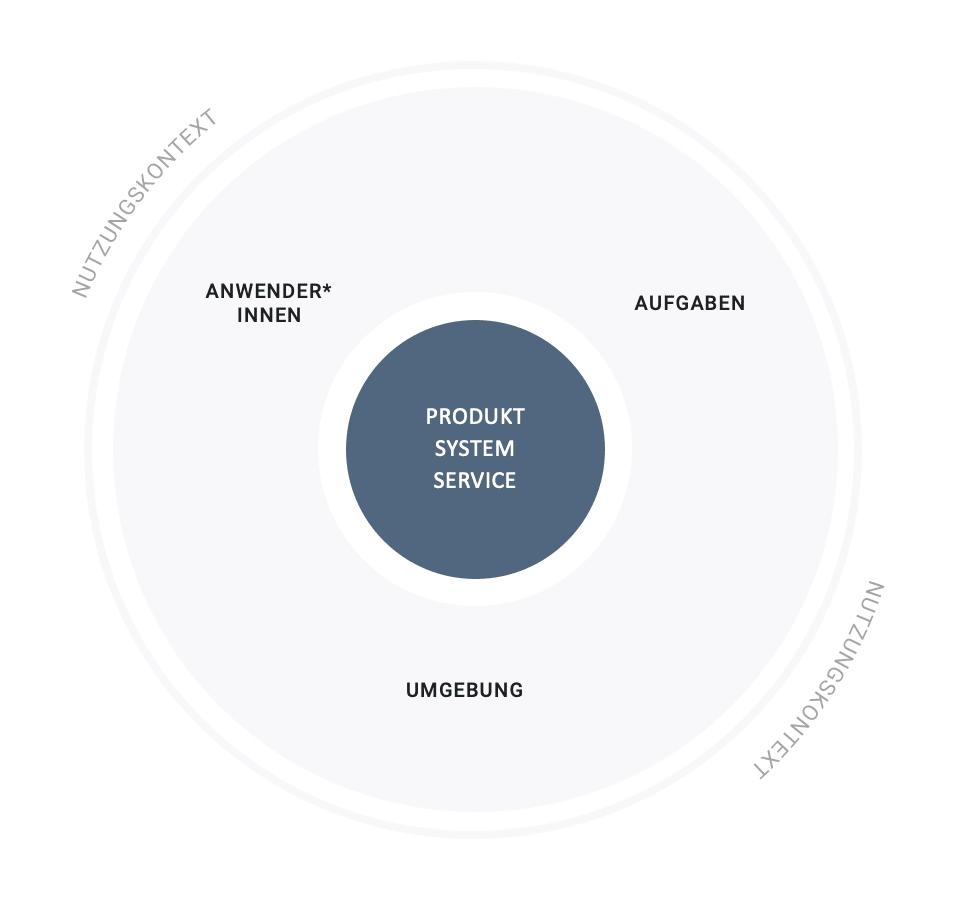 Der Nutzungskontext umfasst die Anwender*innen, ihre Aufgaben und ihre Umgebung.