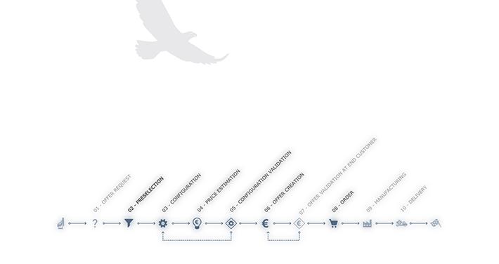 Prozessübersicht aus der Vogelperspektive: Angefangen bei der Anfrage eines Angebots über die Konfiguration des Schiffsgetriebes und deren Validierung bis hin zu Angebotserstellung, Fertigung und Auslieferung.