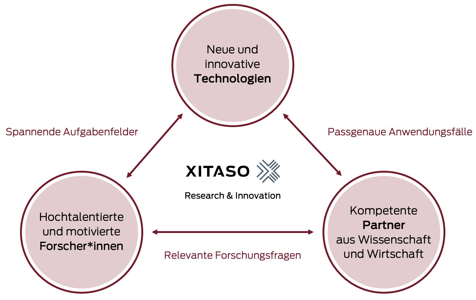 XITASO Research und Innovation